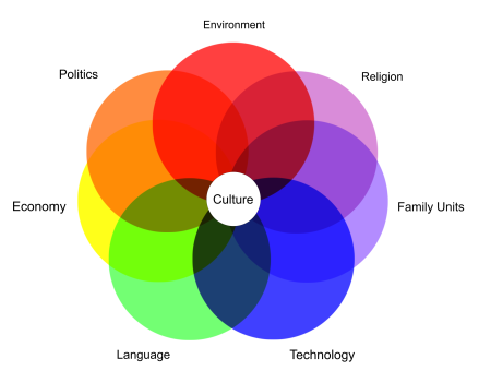 worldbuilding_diagram